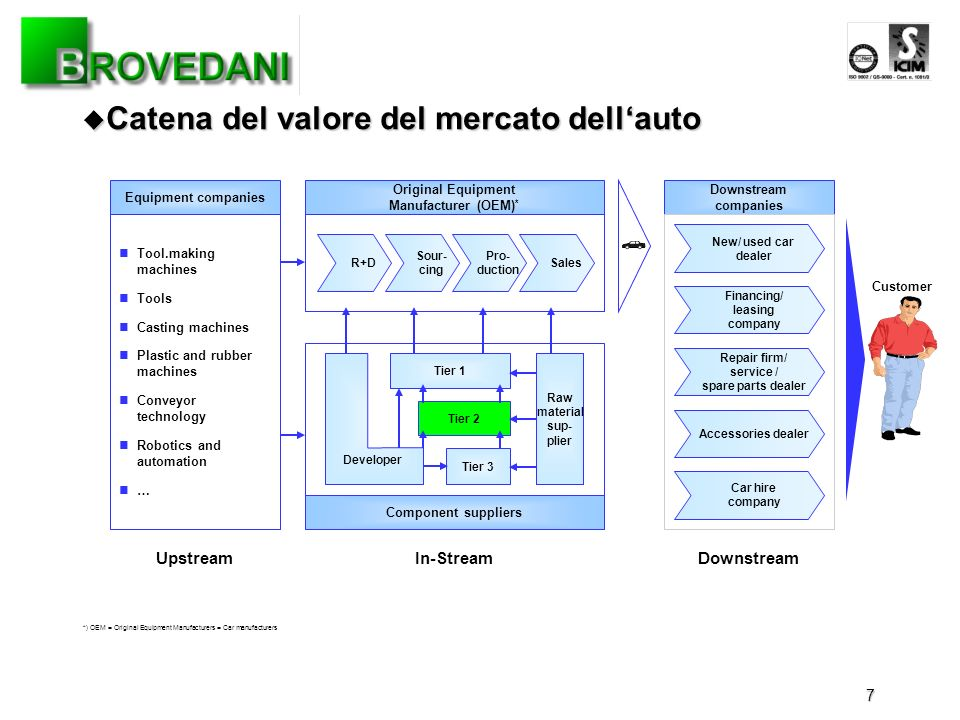 7 Catena del valore del mercato dellauto Catena del valore del mercato dellauto Equipment companies Downstream companies Original Equipment Manufactur