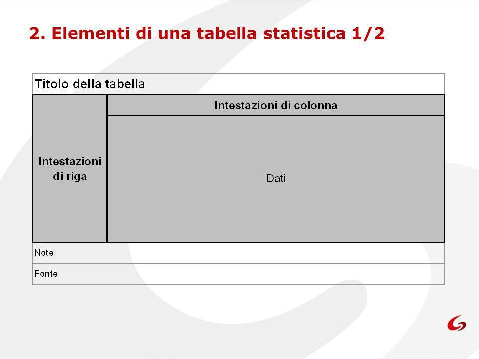 I principali elementi strutturali di una tabella statistica sono i seguenti: Il titolo della tabella che ne indica il contenuto.