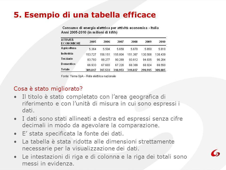 5.Esempio di una tabella efficace Cosa è stato migliorato.