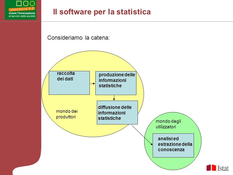Il software per la statistica Consideriamo la catena: raccolta dei dati produzione delle informazioni statistiche diffusione delle informazioni statistiche analisi ed estrazione della conoscenza mondo dei produttori mondo degli utilizzatori