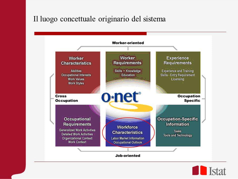 Aspetti sistemici del mercato del lavoro Ente A Ente B Ente C Ente … Ente H Ente … La forma originaria del sistema