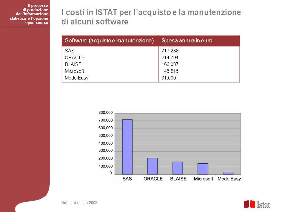 I costi in ISTAT per lacquisto e la manutenzione di alcuni software Roma, 4 marzo 2008 Il processo di produzione dellinformazione statistica e lopzione open source Software (acquisto e manutenzione)Spesa annua in euro SAS ORACLE BLAISE Microsoft ModelEasy 717,288 214,704 163,087 145,515 31,000