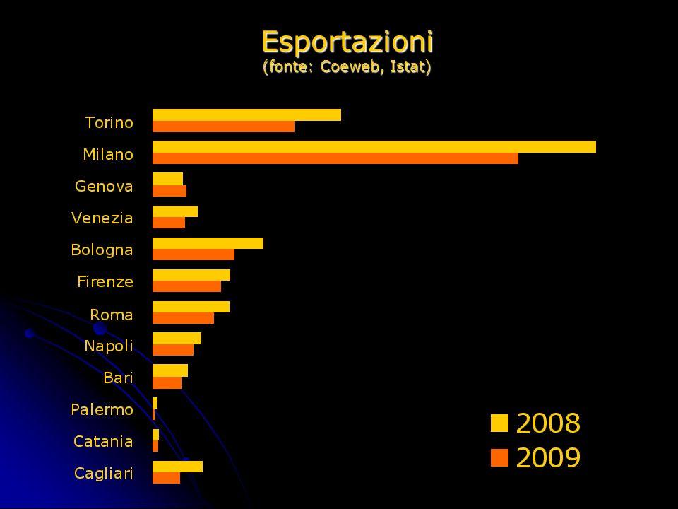 Tassi di disoccupazione nel Centronord (fonte: Istat)