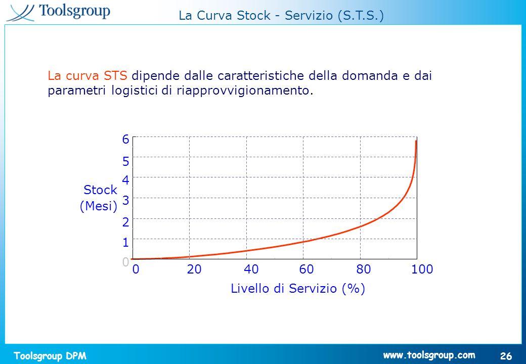 Toolsgroup DPM 26 www.toolsgroup.com La Curva Stock - Servizio (S.T.S.) La curva STS dipende dalle caratteristiche della domanda e dai parametri logis
