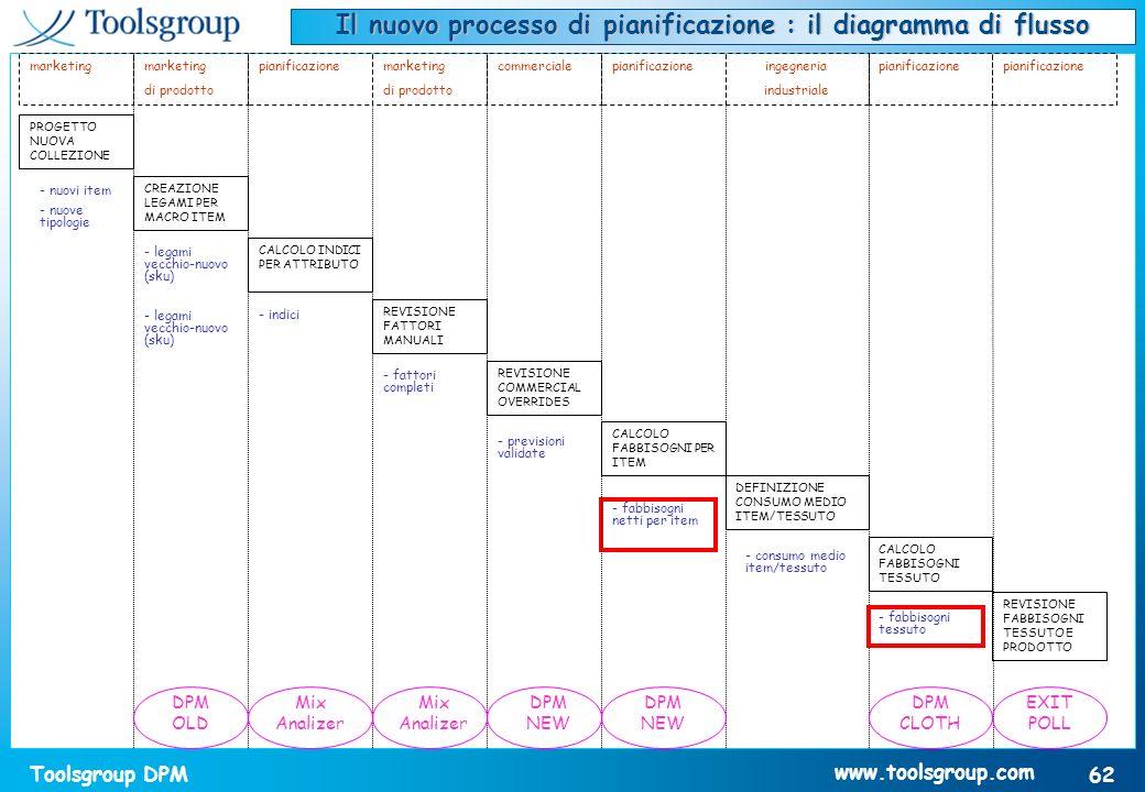 Toolsgroup DPM 62 www.toolsgroup.com Il nuovo processo di pianificazione : il diagramma di flusso PROGETTO NUOVA COLLEZIONE CREAZIONE LEGAMI PER MACRO