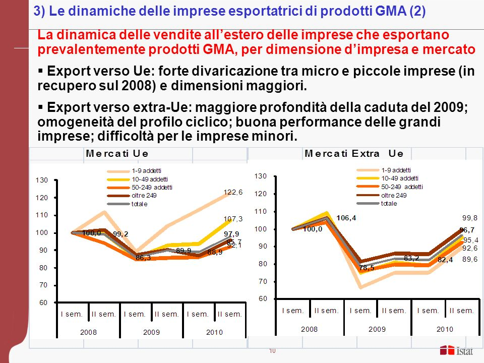 10 La dinamica delle vendite allestero delle imprese che esportano prevalentemente prodotti GMA, per dimensione dimpresa e mercato Export verso Ue: forte divaricazione tra micro e piccole imprese (in recupero sul 2008) e dimensioni maggiori.