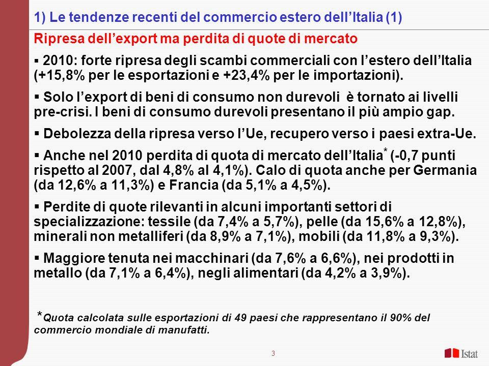3 Ripresa dellexport ma perdita di quote di mercato 2010: forte ripresa degli scambi commerciali con lestero dellItalia (+15,8% per le esportazioni e +23,4% per le importazioni).
