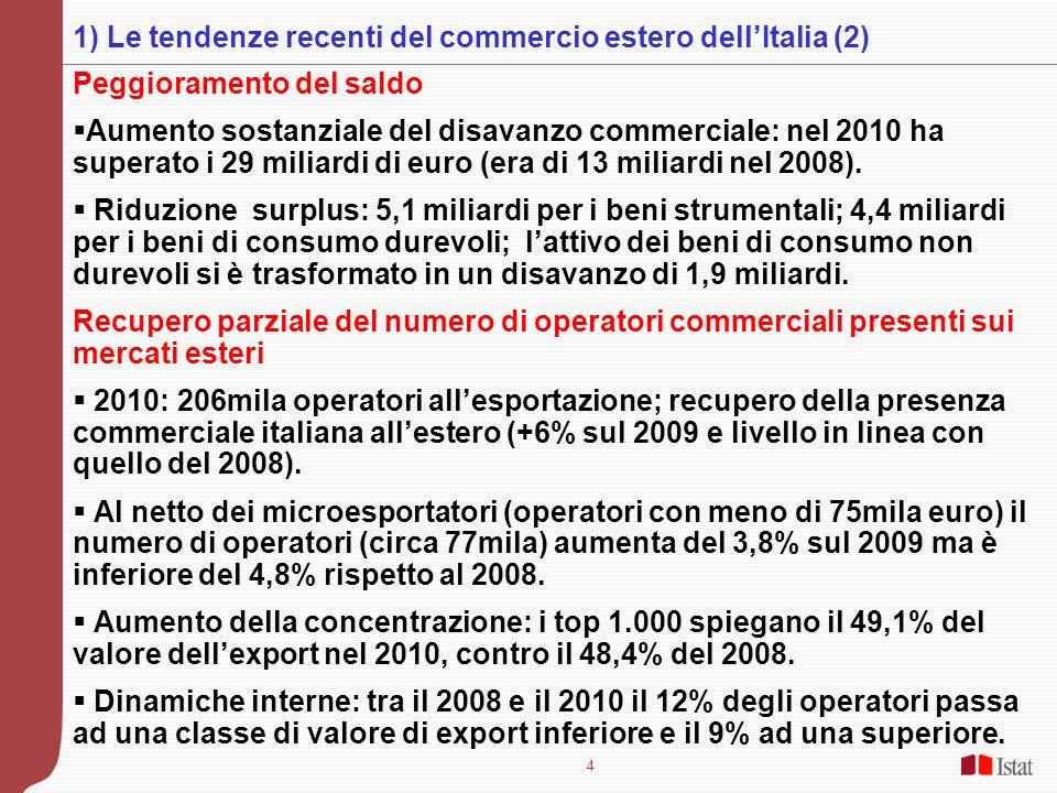 4 Peggioramento del saldo Aumento sostanziale del disavanzo commerciale: nel 2010 ha superato i 29 miliardi di euro (era di 13 miliardi nel 2008). Rid