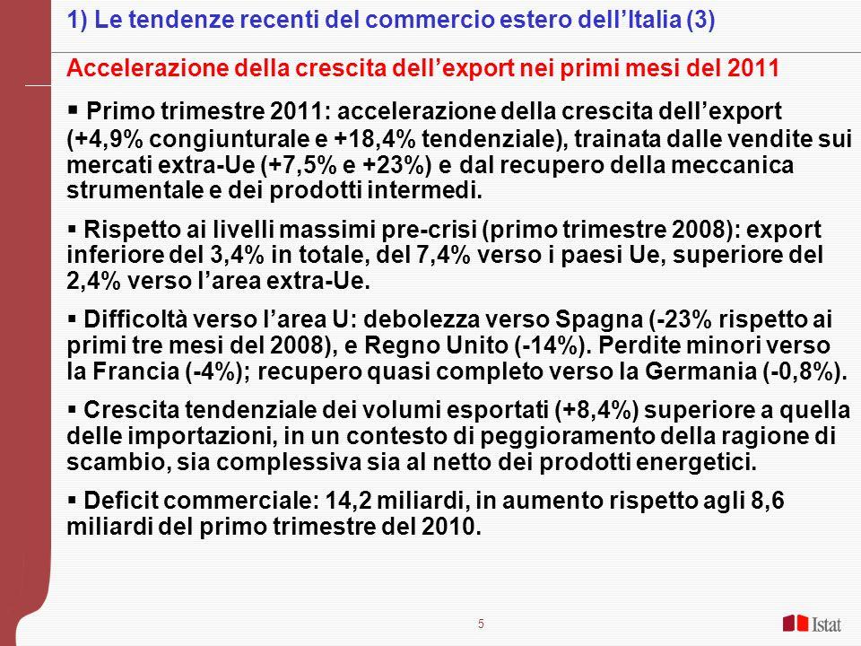 5 Accelerazione della crescita dellexport nei primi mesi del 2011 Primo trimestre 2011: accelerazione della crescita dellexport (+4,9% congiunturale e +18,4% tendenziale), trainata dalle vendite sui mercati extra-Ue (+7,5% e +23%) e dal recupero della meccanica strumentale e dei prodotti intermedi.