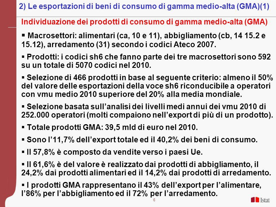 7 Le tendenze dellexport di prodotti GMA nel 2007-2010 ed recupero del primo trimestre del 2011 sul primo del 2008 (pre-crisi) 2007-2010: -6,3% per GMA e -2,6% per i beni di consumo Dinamiche GMA fortemente eterogenee: alimentari +15%, abbigliamento -9,6%, arredamento -22,3%.
