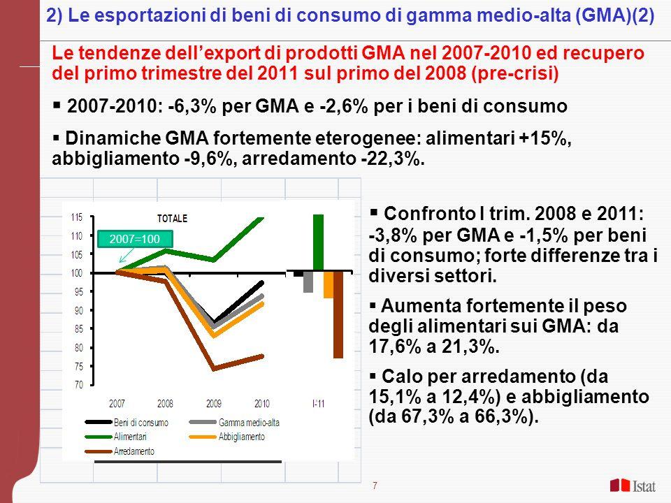 7 Le tendenze dellexport di prodotti GMA nel 2007-2010 ed recupero del primo trimestre del 2011 sul primo del 2008 (pre-crisi) 2007-2010: -6,3% per GM