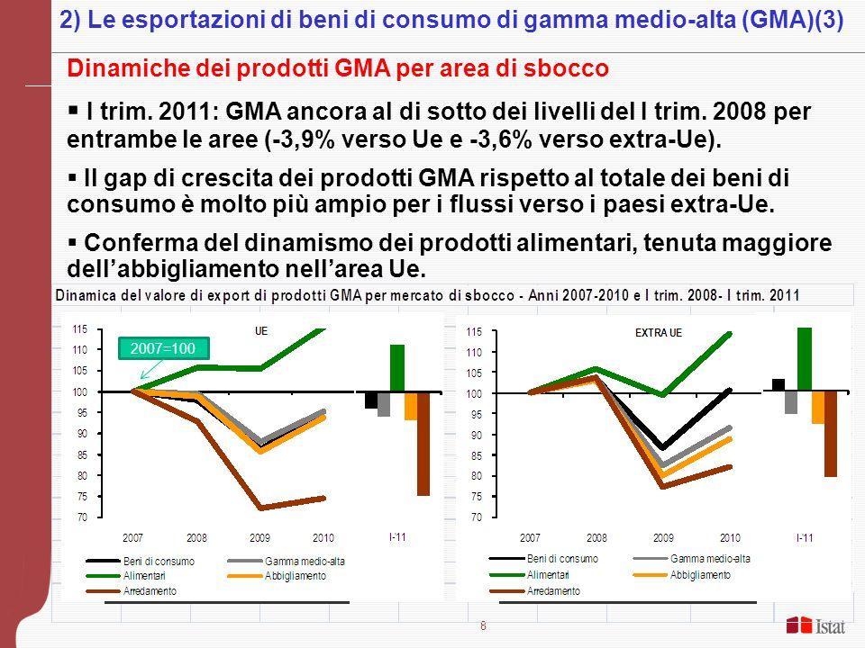 8 Dinamiche dei prodotti GMA per area di sbocco I trim. 2011: GMA ancora al di sotto dei livelli del I trim. 2008 per entrambe le aree (-3,9% verso Ue