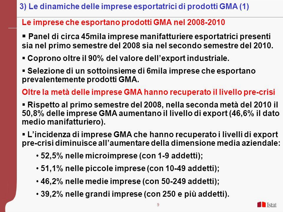 9 Le imprese che esportano prodotti GMA nel 2008-2010 Panel di circa 45mila imprese manifatturiere esportatrici presenti sia nel primo semestre del 2008 sia nel secondo semestre del 2010.