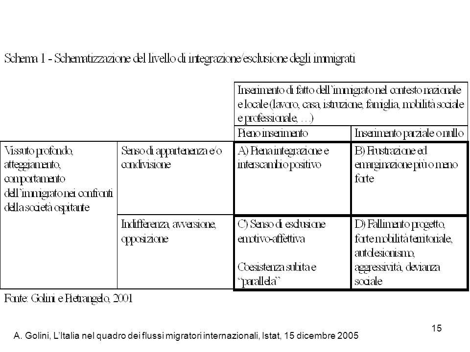 A. Golini, LItalia nel quadro dei flussi migratori internazionali, Istat, 15 dicembre 2005 15
