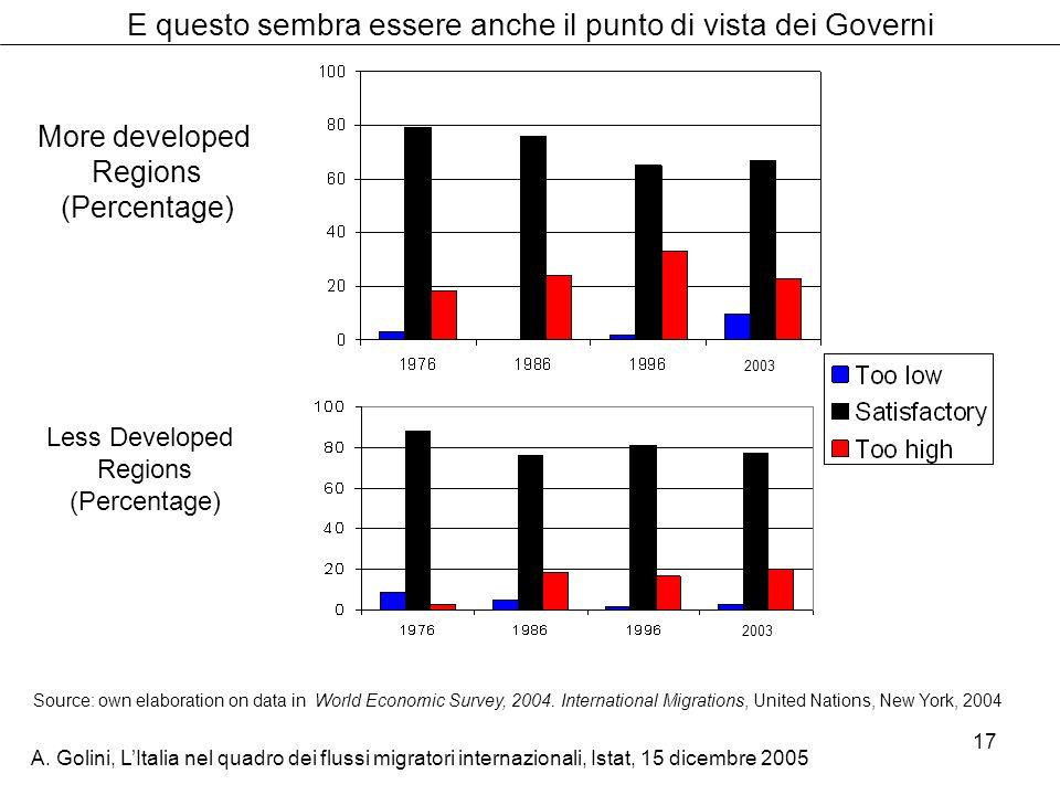 A. Golini, LItalia nel quadro dei flussi migratori internazionali, Istat, 15 dicembre 2005 17 More developed Regions (Percentage) 2003 E questo sembra