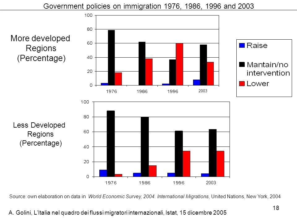 A. Golini, LItalia nel quadro dei flussi migratori internazionali, Istat, 15 dicembre 2005 18 Government policies on immigration 1976, 1986, 1996 and