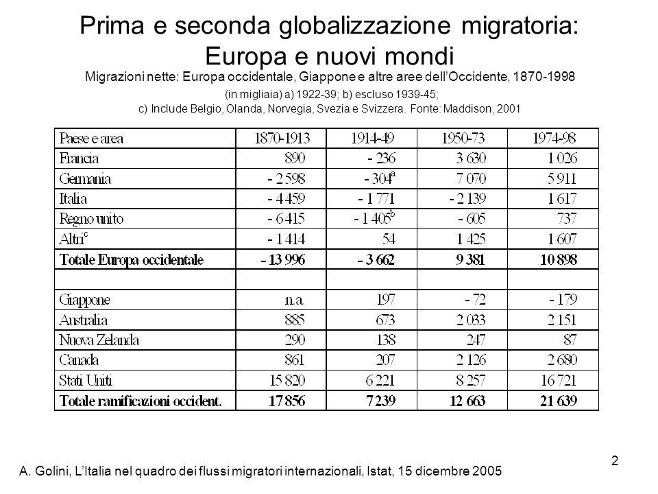 A. Golini, LItalia nel quadro dei flussi migratori internazionali, Istat, 15 dicembre 2005 2 Migrazioni nette: Europa occidentale, Giappone e altre ar