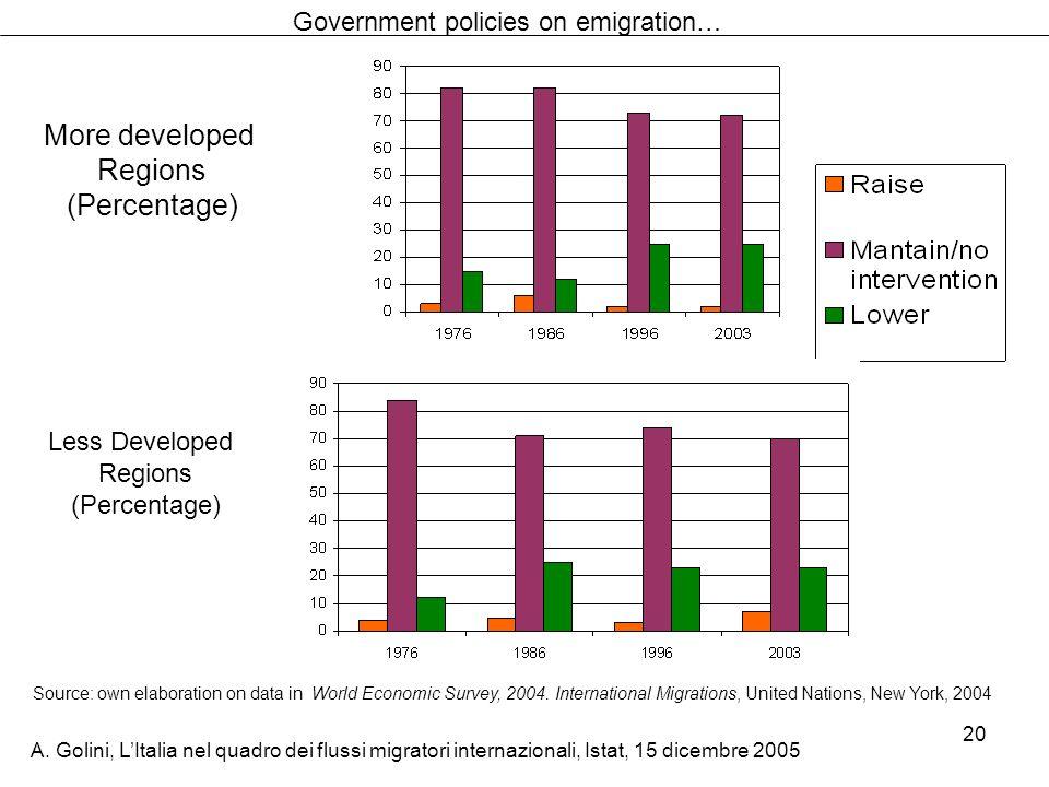 A. Golini, LItalia nel quadro dei flussi migratori internazionali, Istat, 15 dicembre 2005 20 Government policies on emigration… More developed Region