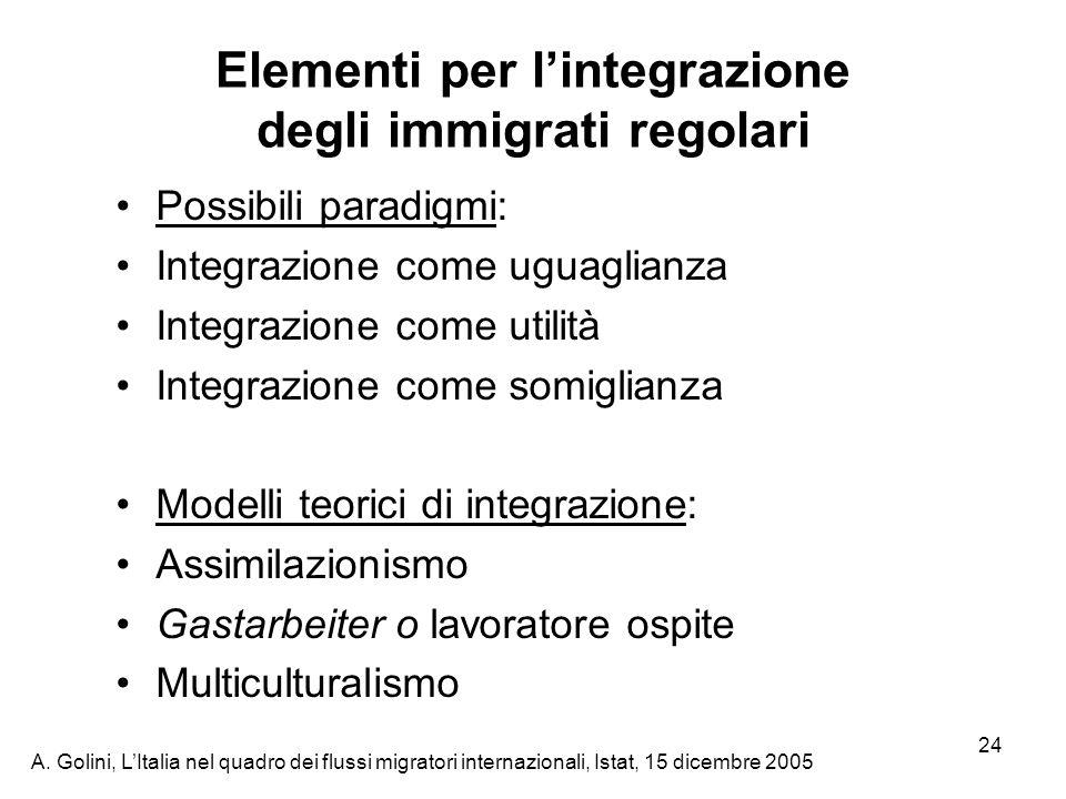 A. Golini, LItalia nel quadro dei flussi migratori internazionali, Istat, 15 dicembre 2005 24 Elementi per lintegrazione degli immigrati regolari Poss