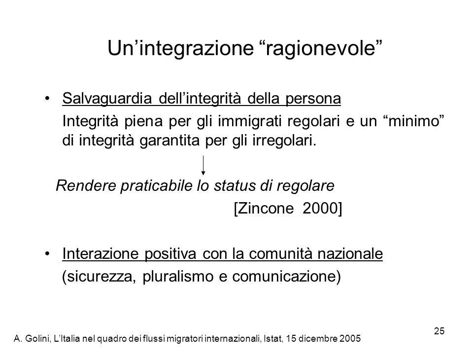 A. Golini, LItalia nel quadro dei flussi migratori internazionali, Istat, 15 dicembre 2005 25 Unintegrazione ragionevole Salvaguardia dellintegrità de