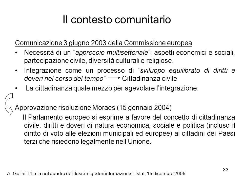 A. Golini, LItalia nel quadro dei flussi migratori internazionali, Istat, 15 dicembre 2005 33 Il contesto comunitario Comunicazione 3 giugno 2003 dell