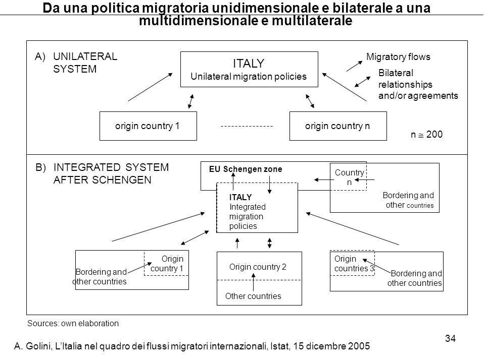 A. Golini, LItalia nel quadro dei flussi migratori internazionali, Istat, 15 dicembre 2005 34 A)UNILATERAL SYSTEM ITALY Unilateral migration policies