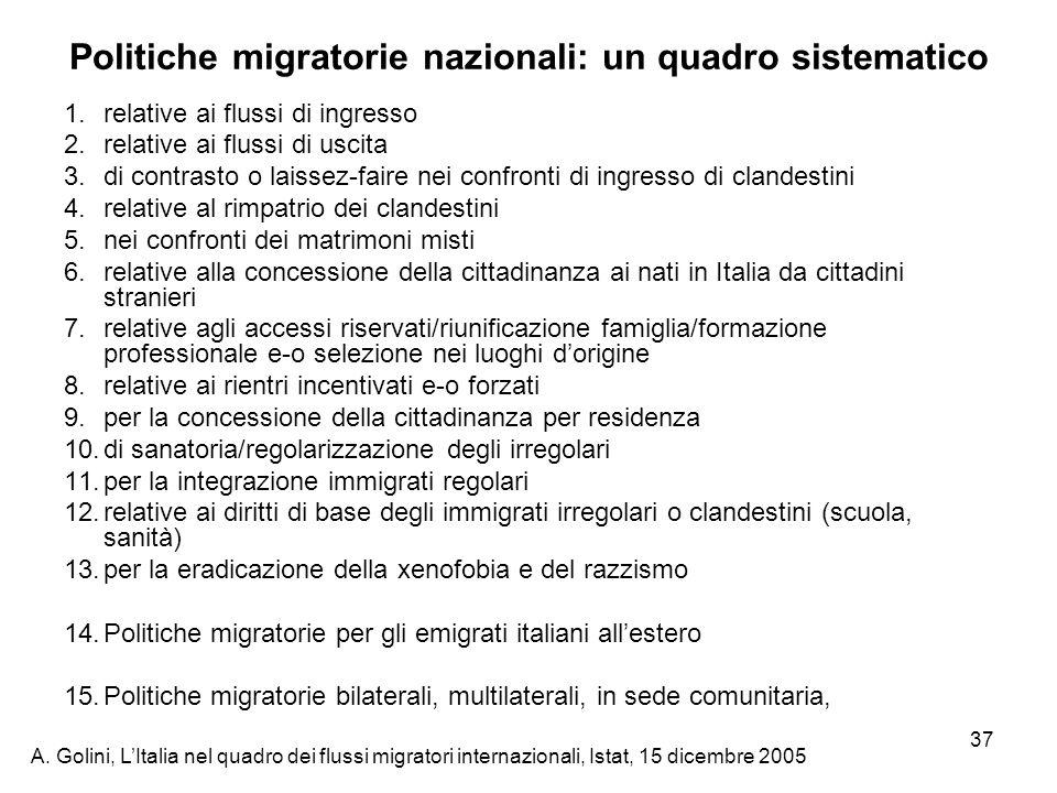 A. Golini, LItalia nel quadro dei flussi migratori internazionali, Istat, 15 dicembre 2005 37 Politiche migratorie nazionali: un quadro sistematico 1.