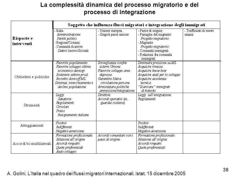 A. Golini, LItalia nel quadro dei flussi migratori internazionali, Istat, 15 dicembre 2005 38 La complessità dinamica del processo migratorio e del pr