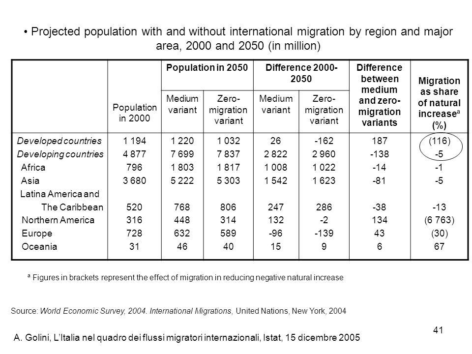 A. Golini, LItalia nel quadro dei flussi migratori internazionali, Istat, 15 dicembre 2005 41 Projected population with and without international migr