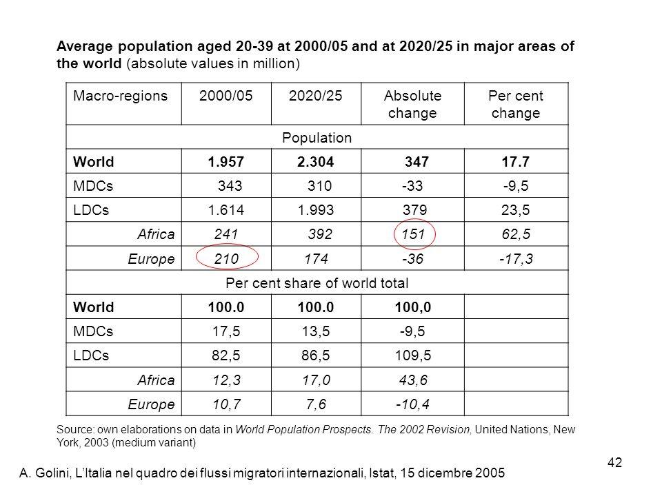 A. Golini, LItalia nel quadro dei flussi migratori internazionali, Istat, 15 dicembre 2005 42 Macro-regions2000/052020/25Absolute change Per cent chan