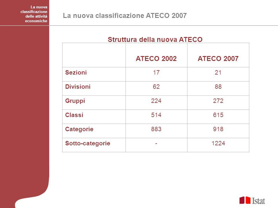 ATECO 2002ATECO 2007 Sezioni1721 Divisioni6288 Gruppi224272 Classi514615 Categorie883918 Sotto-categorie-1224 Struttura della nuova ATECO La nuova cla
