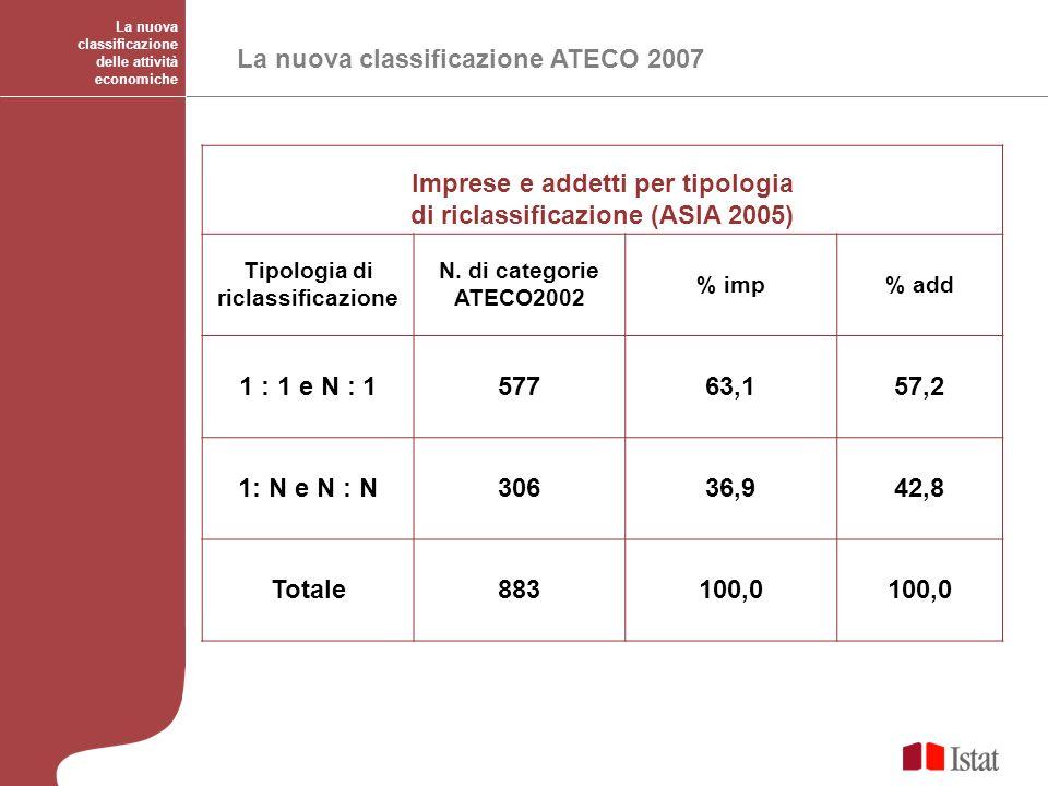 La nuova classificazione delle attività economiche La nuova classificazione ATECO 2007 Imprese e addetti per tipologia di riclassificazione (ASIA 2005