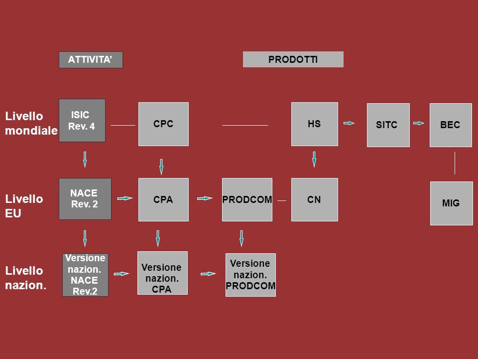 La nuova classificazione delle attività economiche OPERAZIONE 2007 Processo di convergenza tra ISIC, NACE e NAICS per realizzare una classificazione delle attività economiche unica a livello mondiale con conseguente confrontabilità dei dati Operazione 2007 – La nuova classificazione NACE Rev.