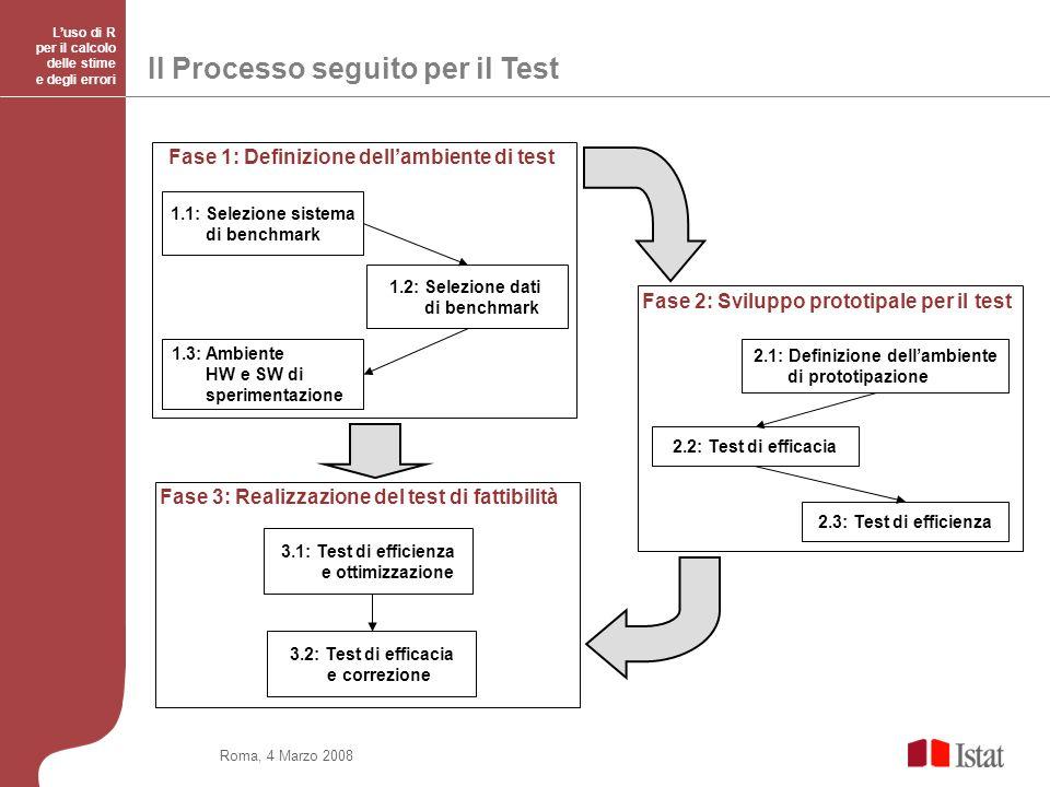 Roma, 4 Marzo 2008 Luso di R per il calcolo delle stime e degli errori Il Processo seguito per il Test 1.2: Selezione dati di benchmark 1.1: Selezione sistema di benchmark 1.3: Ambiente HW e SW di sperimentazione Fase 1: Definizione dellambiente di test Fase 2: Sviluppo prototipale per il test 2.1: Definizione dellambiente di prototipazione 2.2: Test di efficacia 2.3: Test di efficienza 3.1: Test di efficienza e ottimizzazione 3.2: Test di efficacia e correzione Fase 3: Realizzazione del test di fattibilità