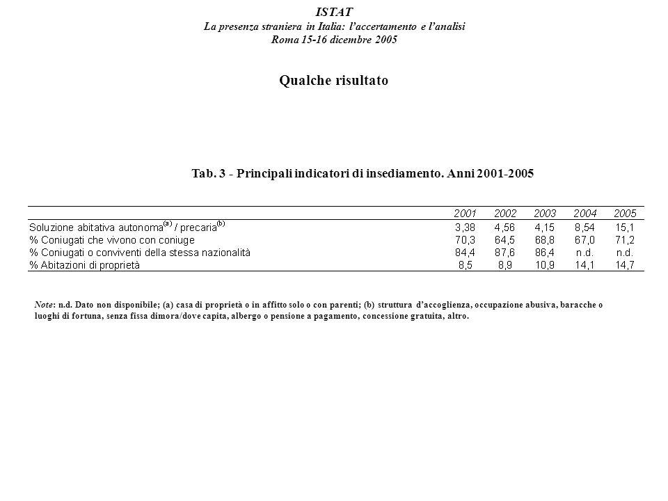 ISTAT La presenza straniera in Italia: laccertamento e lanalisi Roma 15-16 dicembre 2005 Qualche risultato Tab.