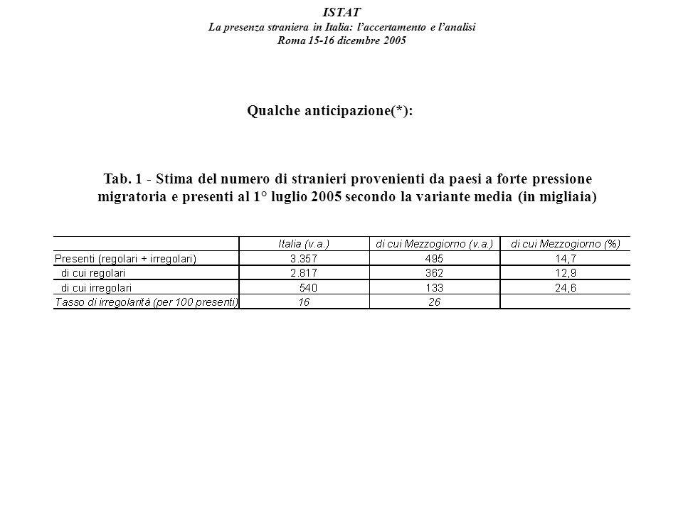 ISTAT La presenza straniera in Italia: laccertamento e lanalisi Roma 15-16 dicembre 2005 Qualche anticipazione(*): Tab.