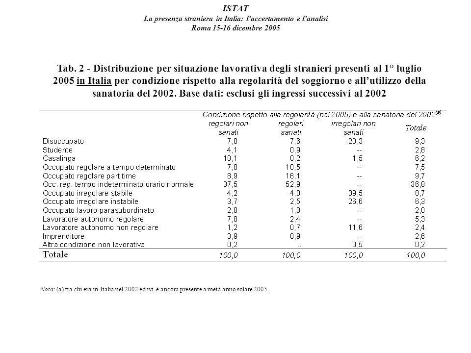 ISTAT La presenza straniera in Italia: laccertamento e lanalisi Roma 15-16 dicembre 2005 Tab.