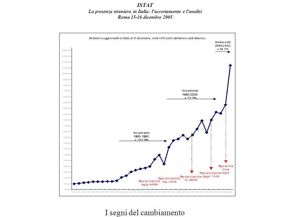 ISTAT La presenza straniera in Italia: laccertamento e lanalisi Roma 15-16 dicembre 2005 I segni del cambiamento