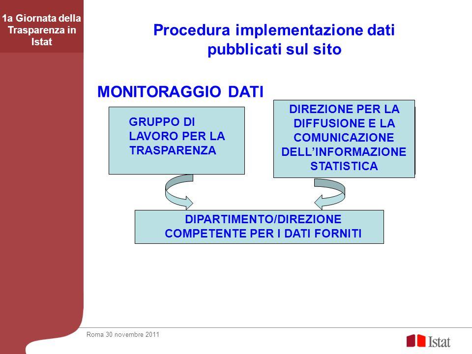 1a Giornata della Trasparenza in Istat Procedura implementazione dati pubblicati sul sito DIREZIONE PER LA DIFFUSIONE E LA COMUNICAZIONE DELLINFORMAZI