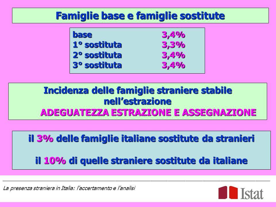 Famiglie base e famiglie sostitute base 3,4% 1° sostituta3,3% 2° sostituta3,4% 3° sostituta3,4% Incidenza delle famiglie straniere stabile nellestrazione ADEGUATEZZA ESTRAZIONE E ASSEGNAZIONE ADEGUATEZZA ESTRAZIONE E ASSEGNAZIONE il 3% delle famiglie italiane sostitute da stranieri il 10% di quelle straniere sostitute da italiane ____________________________________________________________________________________________ La presenza straniera in Italia: laccertamento e lanalisi