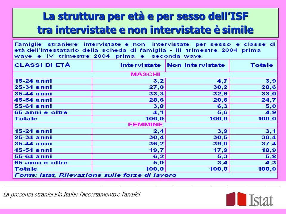 La struttura per età e per sesso dellISF tra intervistate e non intervistate è simile ____________________________________________________________________________________________ La presenza straniera in Italia: laccertamento e lanalisi