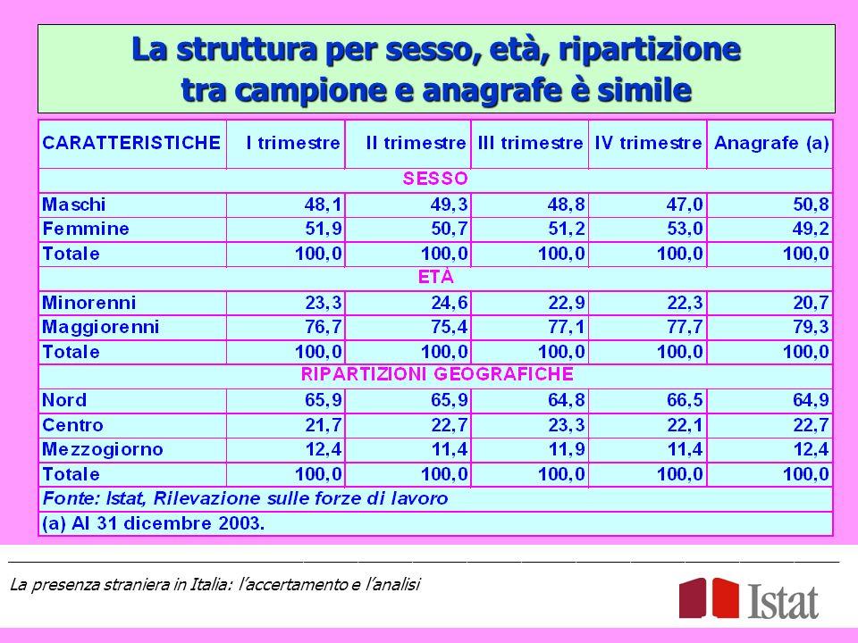 La struttura per sesso, età, ripartizione tra campione e anagrafe è simile ____________________________________________________________________________________________ La presenza straniera in Italia: laccertamento e lanalisi