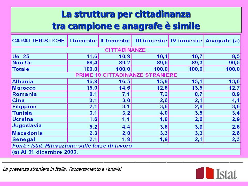 La struttura per cittadinanza tra campione e anagrafe è simile ____________________________________________________________________________________________ La presenza straniera in Italia: laccertamento e lanalisi