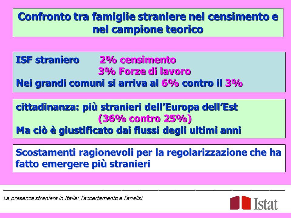 Confronto tra famiglie straniere nel censimento e nel campione teorico ISF straniero 2% censimento 3% Forze di lavoro 3% Forze di lavoro Nei grandi comuni si arriva al 6% contro il 3% cittadinanza: più stranieri dellEuropa dellEst (36% contro 25%) (36% contro 25%) Ma ciò è giustificato dai flussi degli ultimi anni Scostamenti ragionevoli per la regolarizzazione che ha fatto emergere più stranieri ____________________________________________________________________________________________ La presenza straniera in Italia: laccertamento e lanalisi