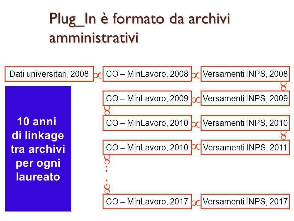 Plug_In è formato da archivi amministrativi Dati universitari, 2008CO – MinLavoro, 2008Versamenti INPS, 2008 Versamenti INPS, 2009CO – MinLavoro, 2009 CO – MinLavoro, 2010Versamenti INPS, 2010 Versamenti INPS, 2011CO – MinLavoro, 2010 CO – MinLavoro, 2017Versamenti INPS, 2017 10 anni di linkage tra archivi per ogni laureato ::::