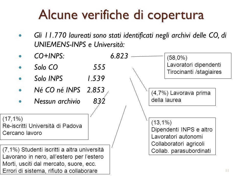 11 Alcune verifiche di copertura Gli 11.770 laureati sono stati identificati negli archivi delle CO, di UNIEMENS-INPS e Università: CO+INPS: 6.823 Solo CO 555 Solo INPS1.539 Né CO né INPS 2.853 Nessun archivio 832 (17,1%) Re-iscritti Università di Padova Cercano lavoro (13,1%) Dipendenti INPS e altro Lavoratori autonomi Collaboratori agricoli Collab.