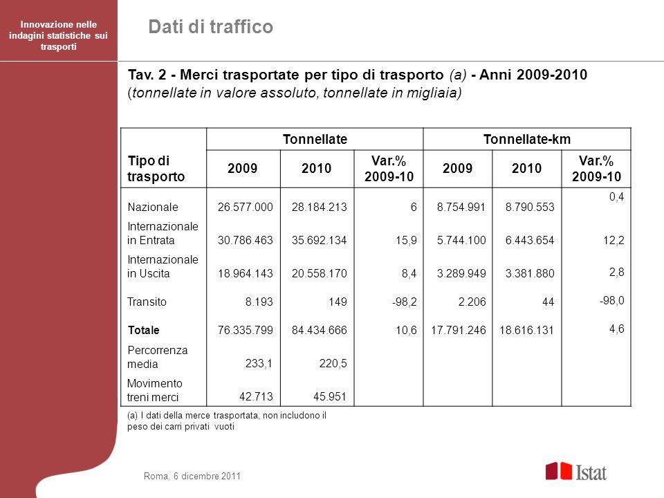 Roma, 6 dicembre 2011 Innovazione nelle indagini statistiche sui trasporti Dati di traffico Tav. 2 - Merci trasportate per tipo di trasporto (a) - Ann