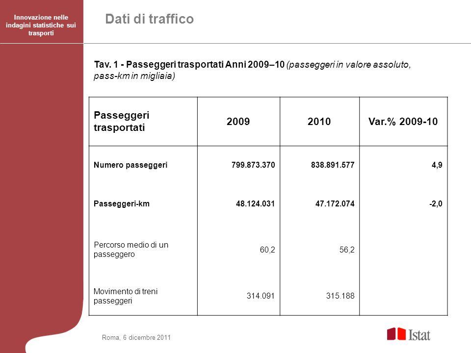 Roma, 6 dicembre 2011 Innovazione nelle indagini statistiche sui trasporti Dati di traffico Tav. 1 - Passeggeri trasportati Anni 2009–10 (passeggeri i