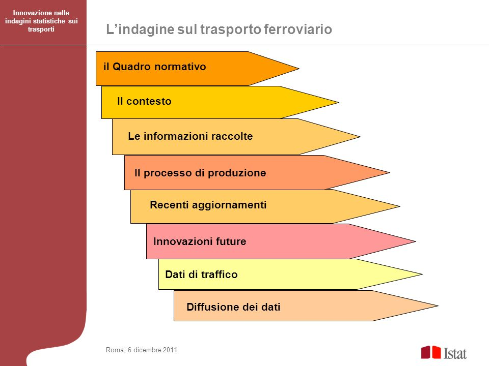 Lindagine sul trasporto ferroviario Innovazione nelle indagini statistiche sui trasporti Roma, 6 dicembre 2011 il Quadro normativo Il contesto Le info