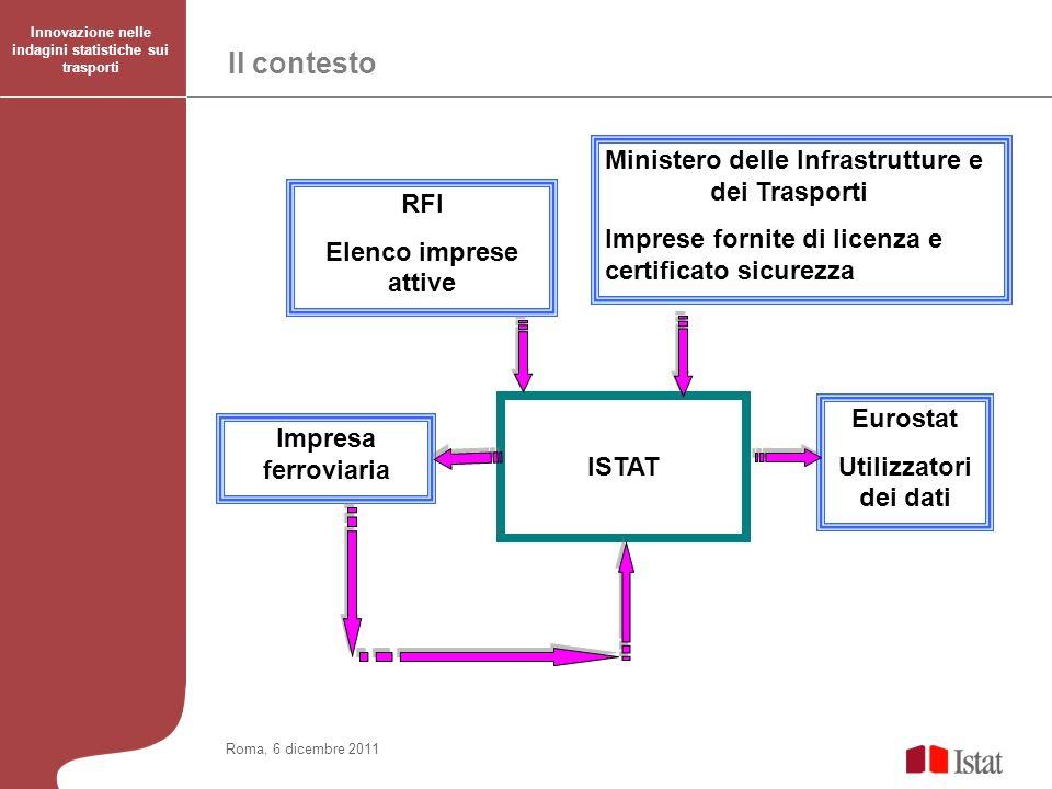 Roma, 6 dicembre 2011 Il contesto Indagine Trasporto merci su strada: Formazione operatori RFI Elenco imprese attive Ministero delle Infrastrutture e